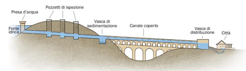Acquedotti Romani, Gli acquedotti romani (1/2), Rome Guides